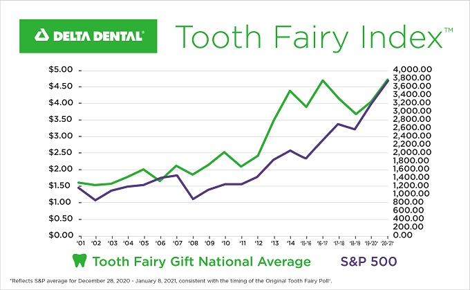 Tooth Fairy poll 2021