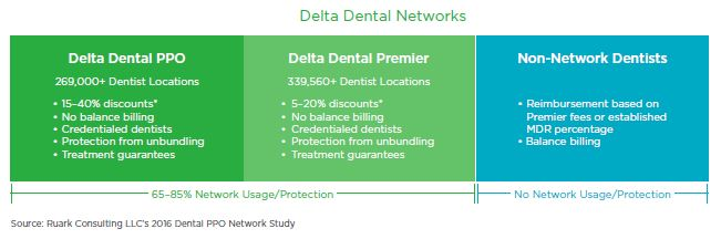 Delta Dental Networks