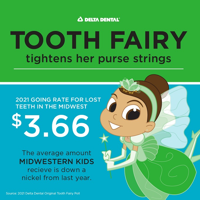 Tooth Fairy thrifty in the Midwest while other states see over $5 per tooth