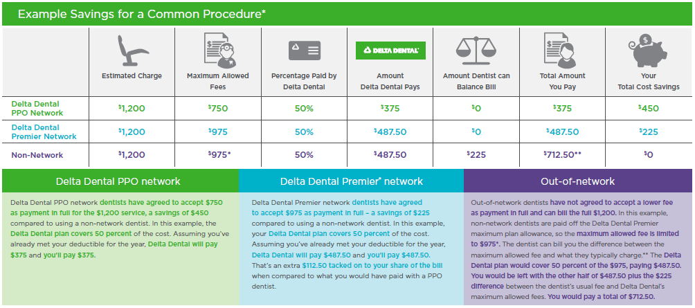 PPO Plus Premier Example Savings