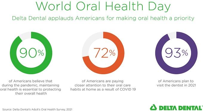 graph of survey findings on Americans making oral health a priority during the COVID-19 pandemic