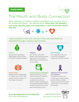 The Mouth and Body Connection