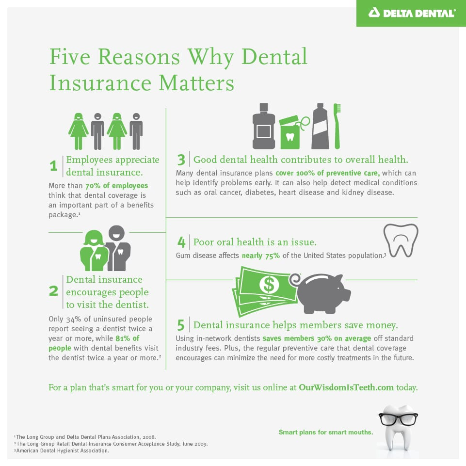 5 Reasons Why Dental Insurance Matters
