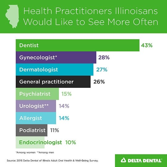 Survey Finds Illinoisans Would Like to See the Dentist More Often