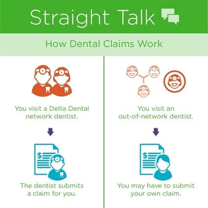 How Are Dental Claims Handled?